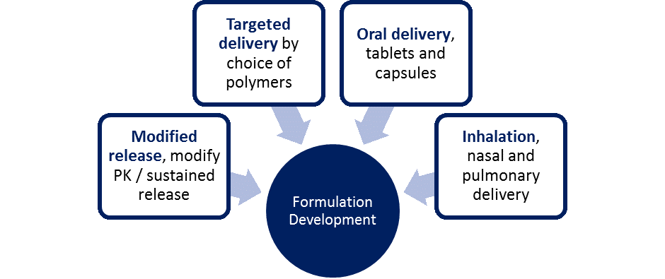 Formulation development at Upperton covers modified release such as modifying the PK or sustained release, targeted delivery by choice of polymers, oral delivery through tablets and capsules and inhalation including nasal and pulmonary delivery