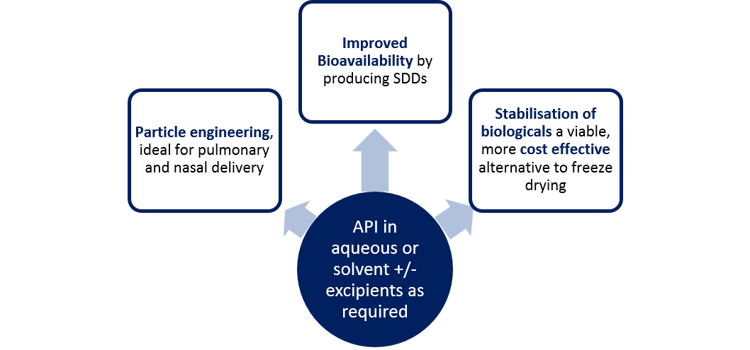 By Spray Drying an API in aqueous or solvent alongside excipients as required, Upperton can improve the bioavailability by producing spray dried dispersions (SDDs), particle engineering which is ideal for pulmonary and nasal delivery and stabilisation of biologicals offering a viable, more cost effective alternative to lyophilisation